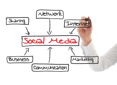 Social Media Integration- Adelante Live Blog